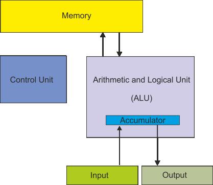 von neumann architecture diagram